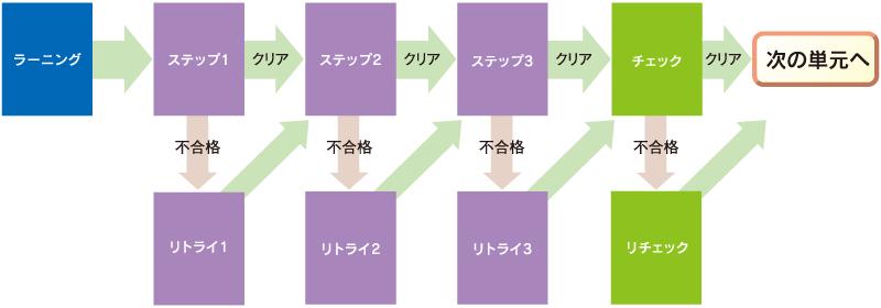 プリントの特徴1